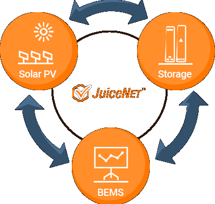 JuiceNet enterprise control