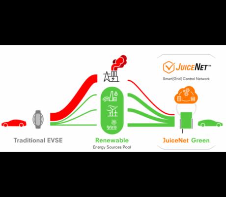 JuiceNet enterprise green