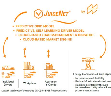 JuiceNet enterprise user diagram